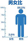 Xbox 360ユーザーは男96.2% 女3.8%?