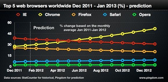 2011年12月から2013年1月のブラウザシェア予測