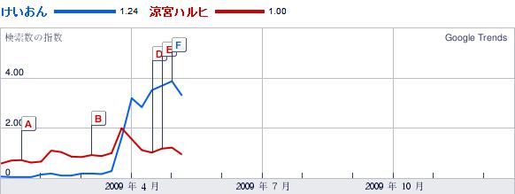 Google Trends 2009年:けいおん,涼宮ハルヒ