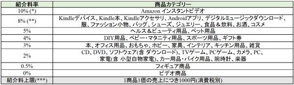 Amazonアソシエイト・プログラム新紹介料