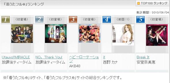 iTunes Store トップチャート 2010年8月5日